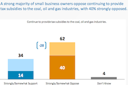 New Poll Indicates Business Support for Renewable Energy, Environmental Safeguards