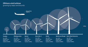 Turbines-uk