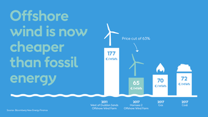 Offshore_wind_cheaper_than_fossil