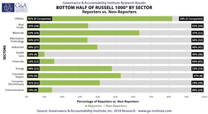 Gbottom-half-of-a-russell-1000-by-sector_800px_0