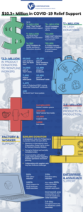 513vf-cv-infographic_12may20_final