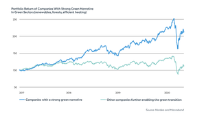 Return_on_obviously_green_companies-nordea