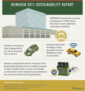 121012_heineken_sustainability-graphic_1_-1