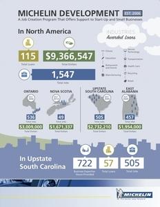Michelin_development_115_loans_infographic-2