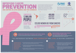 Paho_foundation_ifpma_women_s_cancers_infographic