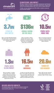 Impacts-infographic