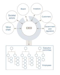 Ceo_decision_making_factors