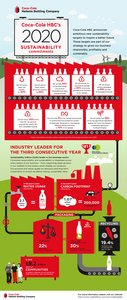 2016_cchbc_sustainability_infographic