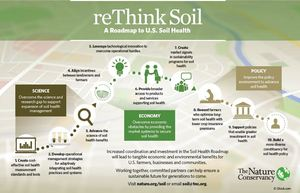 Soil_health_10-step_1