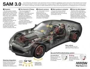 Sam_car_technology_infographic_0