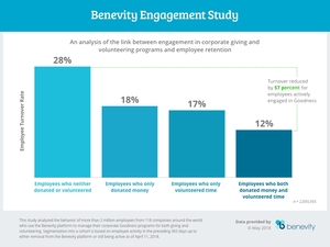 Benevity_engagement_study_graphic_final