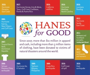 Hanesbrands_natural_disaster_relief_graphic_2018_-_v1