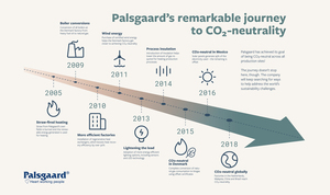Palsgaard_s_remarkable_journey_to_global_carbon-neutral_production