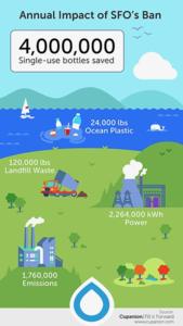 Sfo_cupanion_infographic