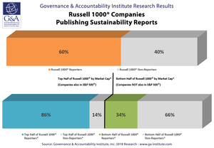 Ga-russell-1000-companies-publishing-sustainability-reports_800px_0