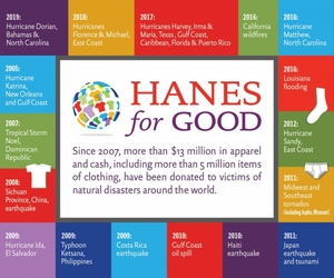 HanesBrands Donates $1 Million of Underwear to Assist Hurricane Dorian