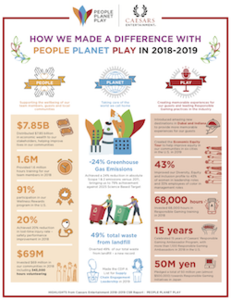 Caesars_infographic_csr_report_release_2019